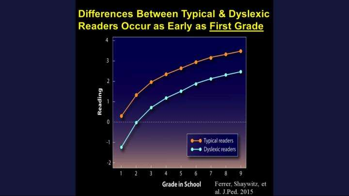 Closing the dyslexia achievement gap