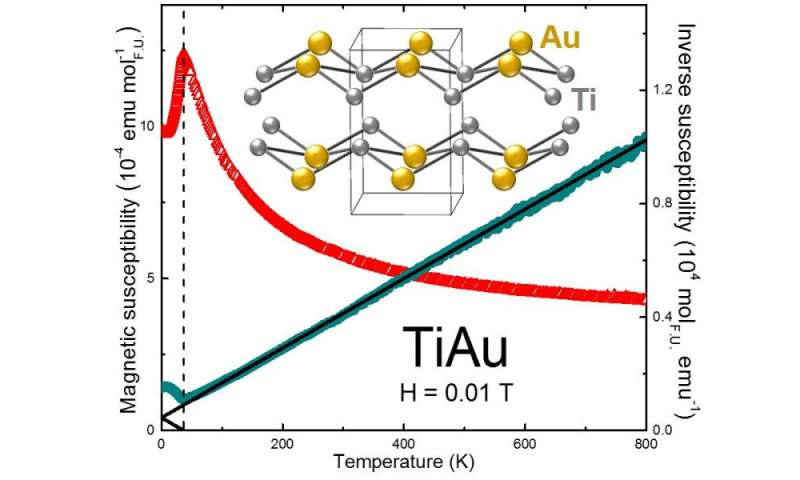 Combined titanium and gold create first itinerant antiferromagnetic metal