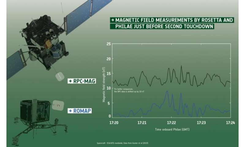 Comet springs surprise: Rosetta and Philae find Comet 67P not magnetised