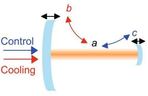 Cooling massive objects to the quantum ground state