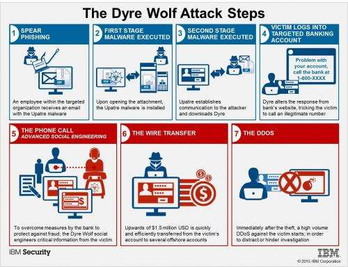 Corporate accounts targeted in Dyre Wolf campaign