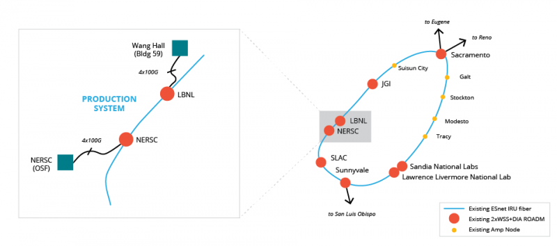 Department of Energy's ESnet and NERSC blaze 400G production