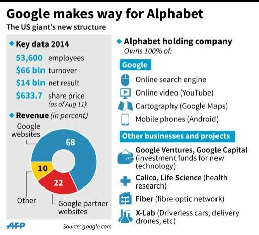 Details of the corporate reorganisation of Google
