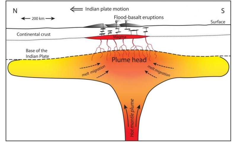 Did dinosaur-killing asteroid trigger largest lava flows on Earth?