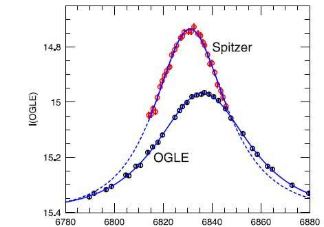 Distance measurement of a microlensing event