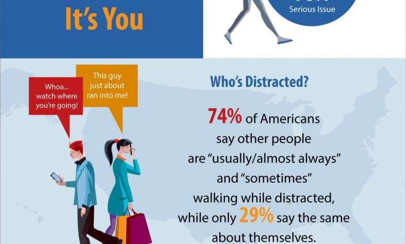 Distracted walking: A serious issue for you, not me