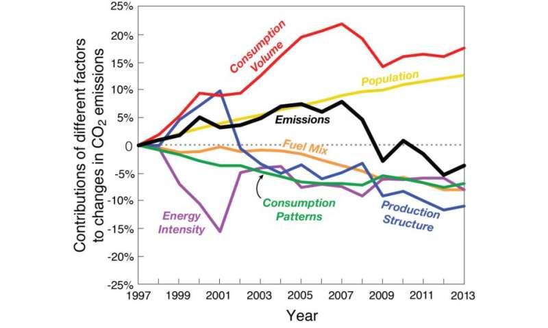 Economy main factor in US emissions decline