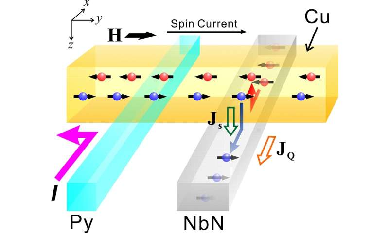 Efficient conversion from spin currents to charge currents in a superconductor