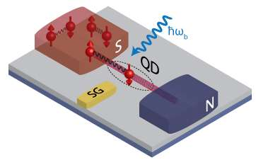 Electrons always find a (quantum) way