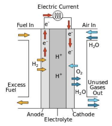 Example of a fuel cell operating on hydrogen and oxygen
