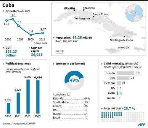 Factfile on Cuba