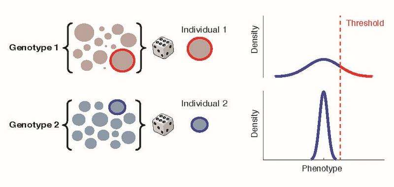 Figure 4. Consequences of intragenotypic variability on the fraction of a hypothetical population exceeding a disease threshold.