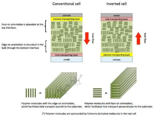 Fine-tuned molecular orientation is key to more efficient solar cells