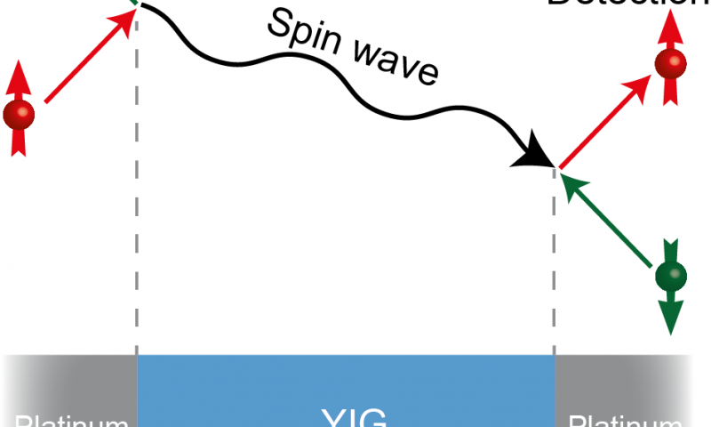 First realization of an electric circuit with a magnetic insulator using spin waves
