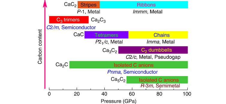 Five new calcium carbides: Unique reducers and new hydrocarbon synthesis methods