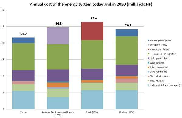Fossil fuels and renewables incur similar future costs