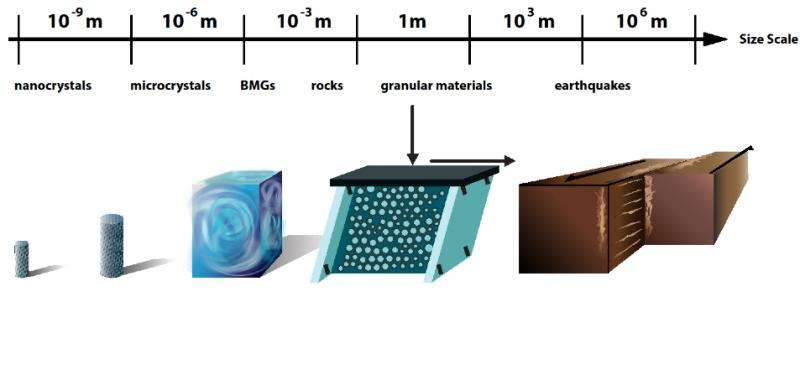 From nanocrystals to earthquakes, solid materials share similar failure characteristics