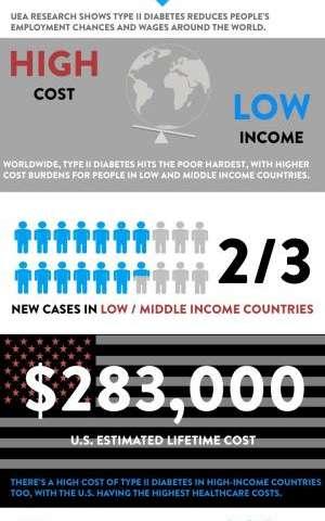 Global economic impact of diabetes revealed in new study