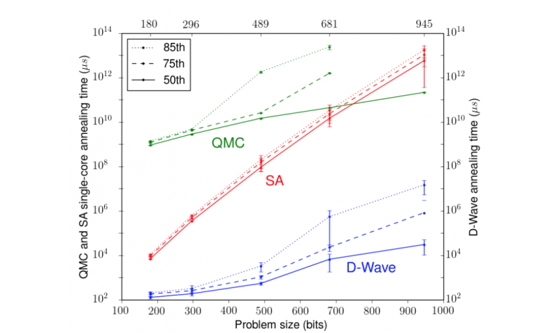 Google's researchers explore quantum annealing advantages