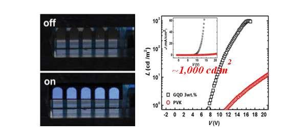 Graphene quantum dot LEDs