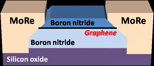 Graphene supercurrents go ballistic