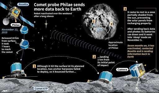 Graphic updating the status of the comet lander Philae