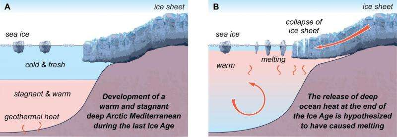 Heat release from stagnant deep sea helped end last Ice Age