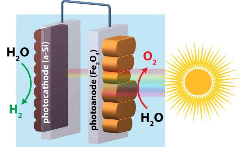 Hematite 're-growth' smoothes rough edges for clean energy harvest