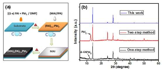 High-quality perovskite materials developed capable of utilizing long-wavelength sunlight