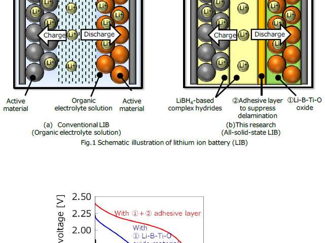 High thermally durable all-solid-state lithium ion battery