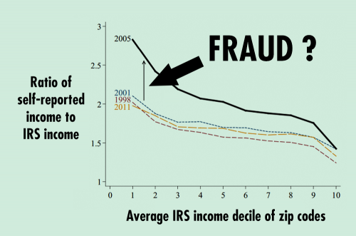 How income fraud made the housing bubble worse