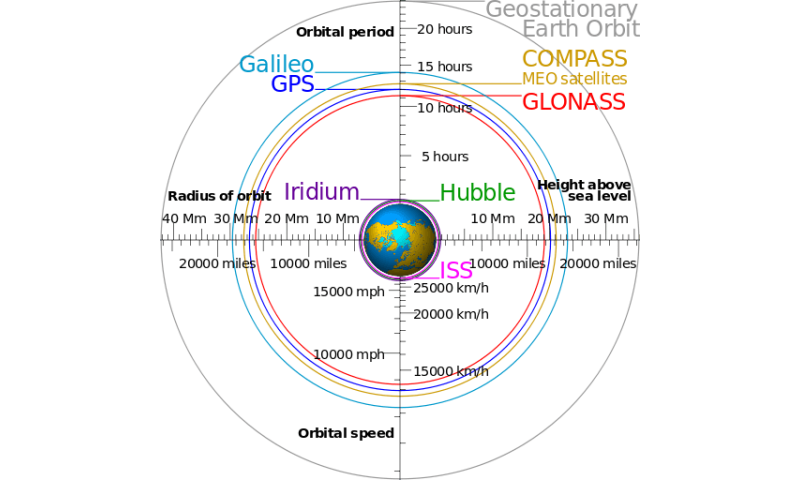 How low can you orbit?