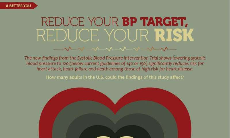 How low to go for blood pressure? Lower target could affect millions of Americans