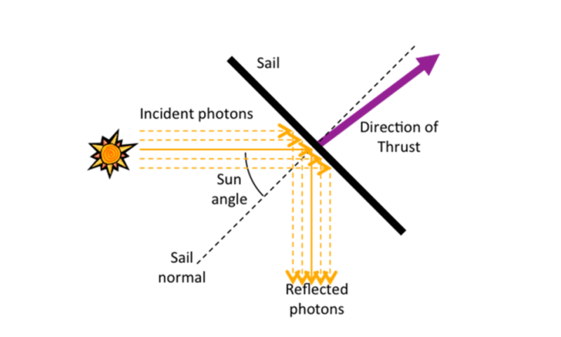 How to sail through space on sunbeams – solar satellite leads the way
