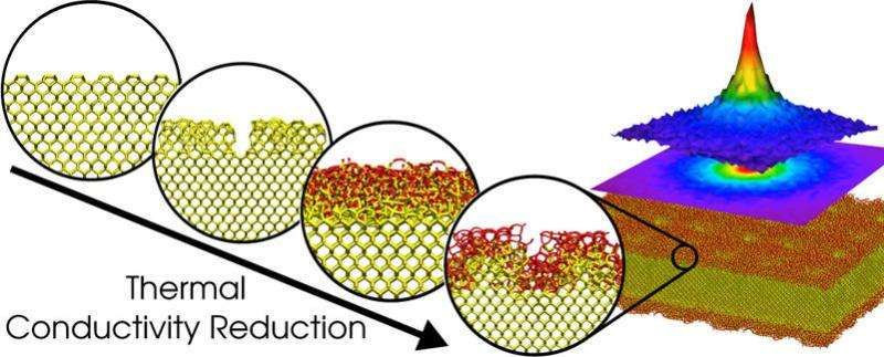 Huge reduction of heat conduction observed in flat silicon channels
