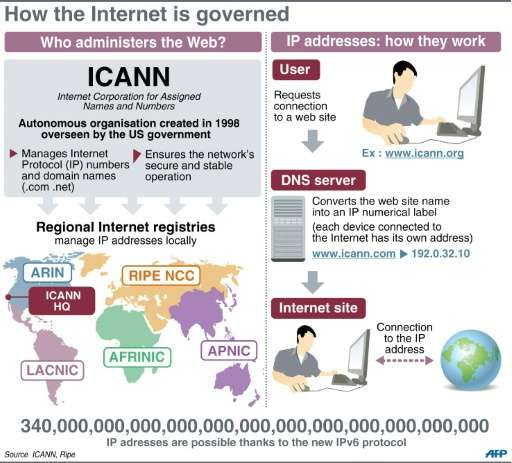 ICANN will become an independent entity without US government oversight for the Internet's domain and address system,