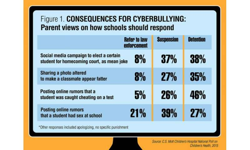 Is it cyberbullying? Parents' views differ on how schools should respond