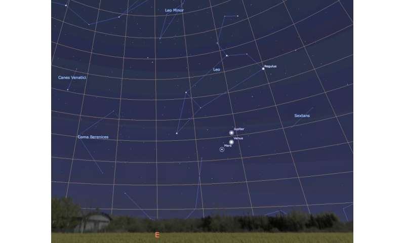 Jupiter, Venus and Mars stand proud in the morning sky