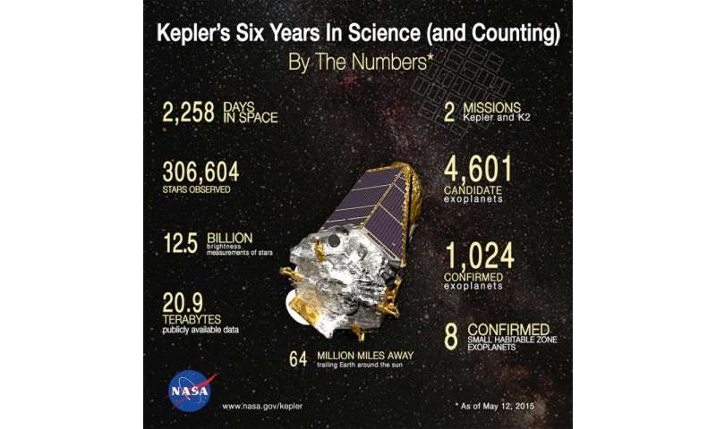 Kepler's six years in science (and counting)