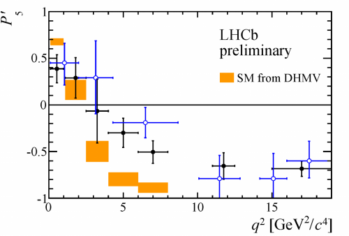LHCb's new analysis confirms old puzzle