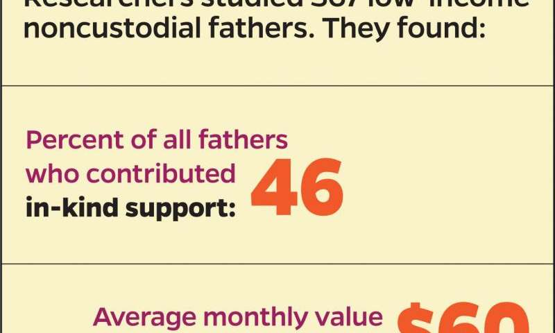 Love and money: How low-income dads really provide