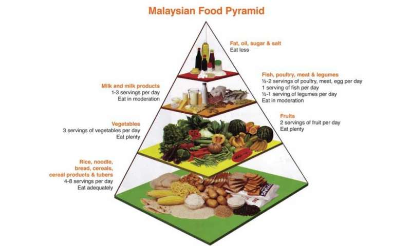 Malaysians Not Eating Enough Fruit – Food Science Expert in Malaysia