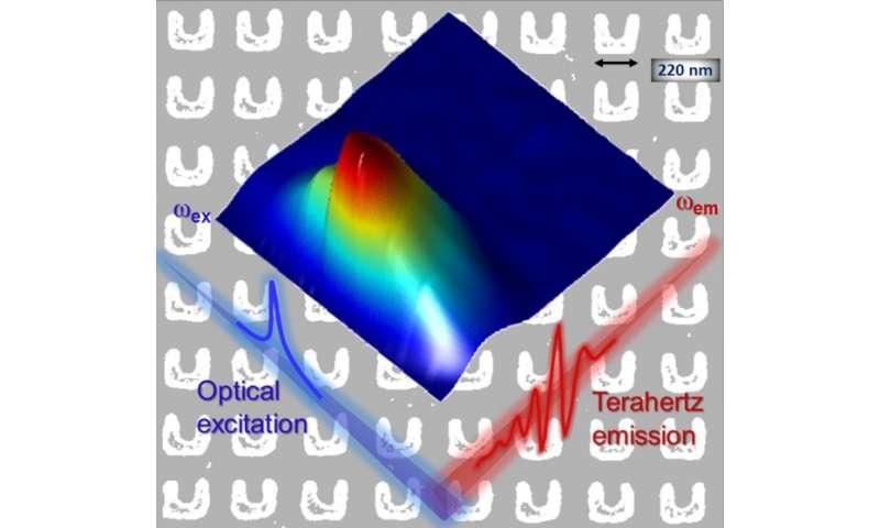 Metamaterials shine bright as new terahertz source