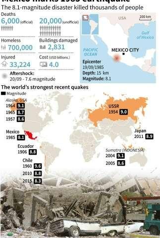 Mexico marks 1985 earthquake