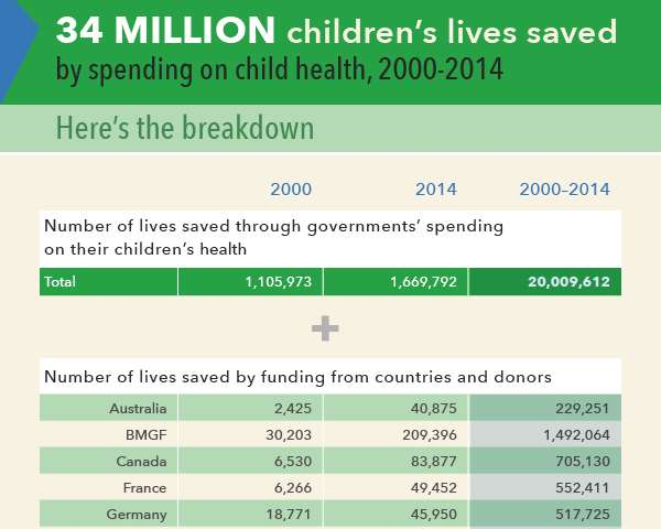 Millions of children's lives saved through low-cost investments
