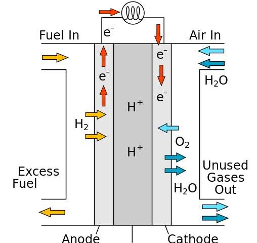 Molecular fuel cell catalysts hold promise for efficient energy storage
