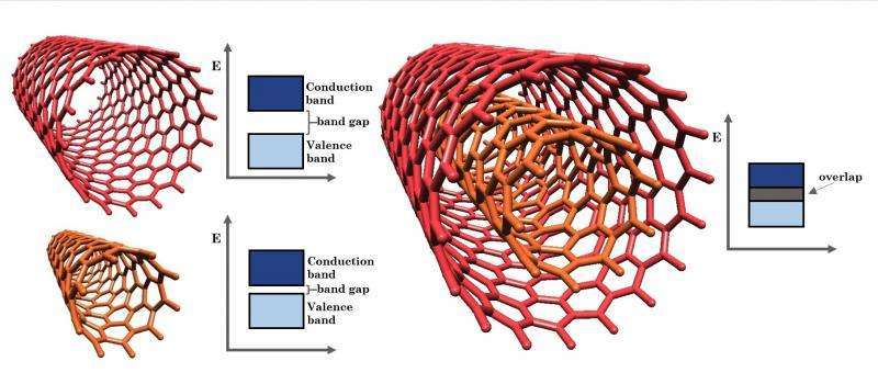 Nanotubes with two walls have singular qualities