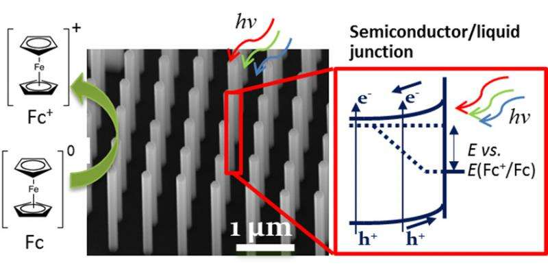Nanowire-based design incorporates two semiconductors to enhance absorption of light