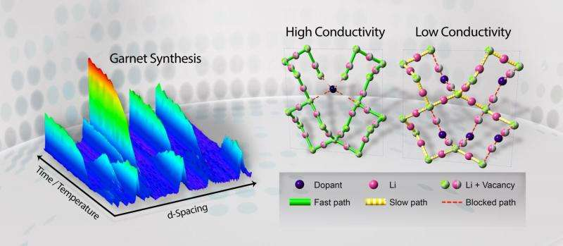 Neutrons offer guide to getting more out of solid-state lithium-ion batteries