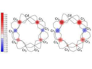 Neutrons used to directly observe the behaviour of tiny magnetic 'chains'